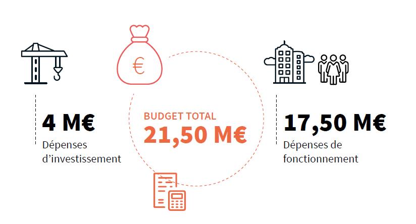 Un budget 2021 sur fond de réforme et de crise sanitaire
