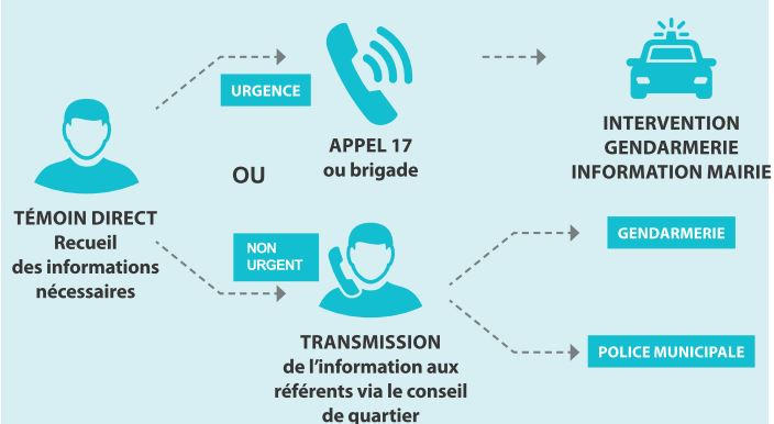 Dispositif de participation citoyenne
