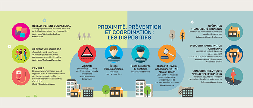 InfographieDispositifsTranquilitePrevention
